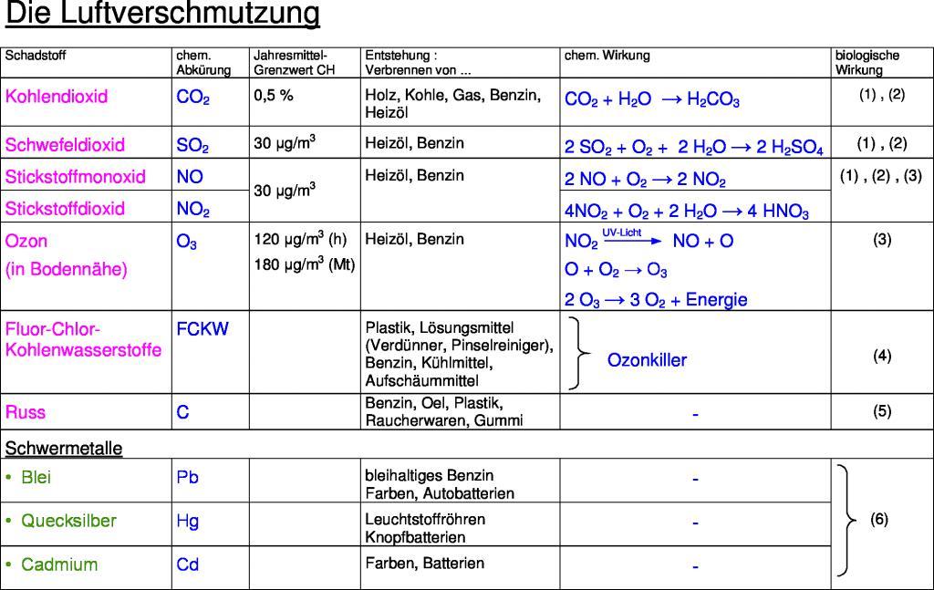 Gemütlich Kohlenwasserstoffe Arbeitsblatt Zeitgenössisch ...