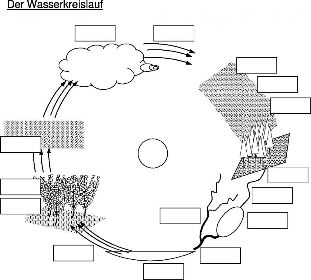 Fantastisch Wasserkreislauf Arbeitsblatt Galerie - Super Lehrer ...