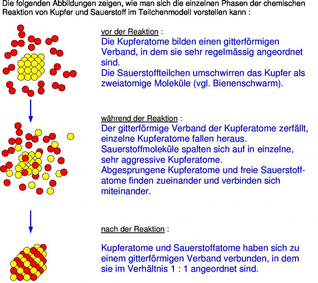 Atemberaubend Isotopen Ionen Und Atome Arbeitsblatt 2 Antworten ...
