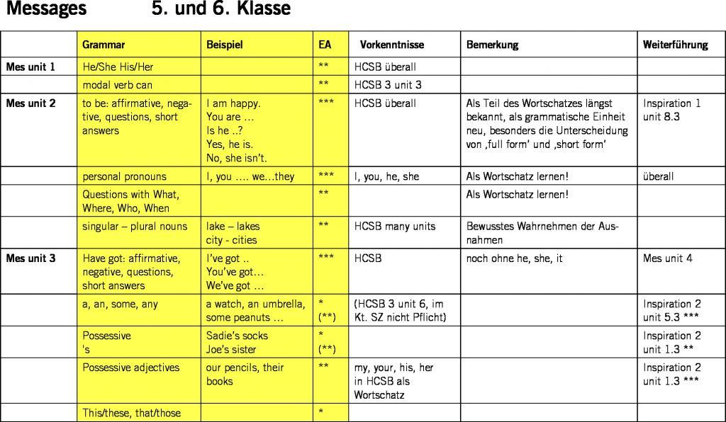 Schön Englische Grammatik Einer Tabelle Für Die Klasse 8 Ideen ...