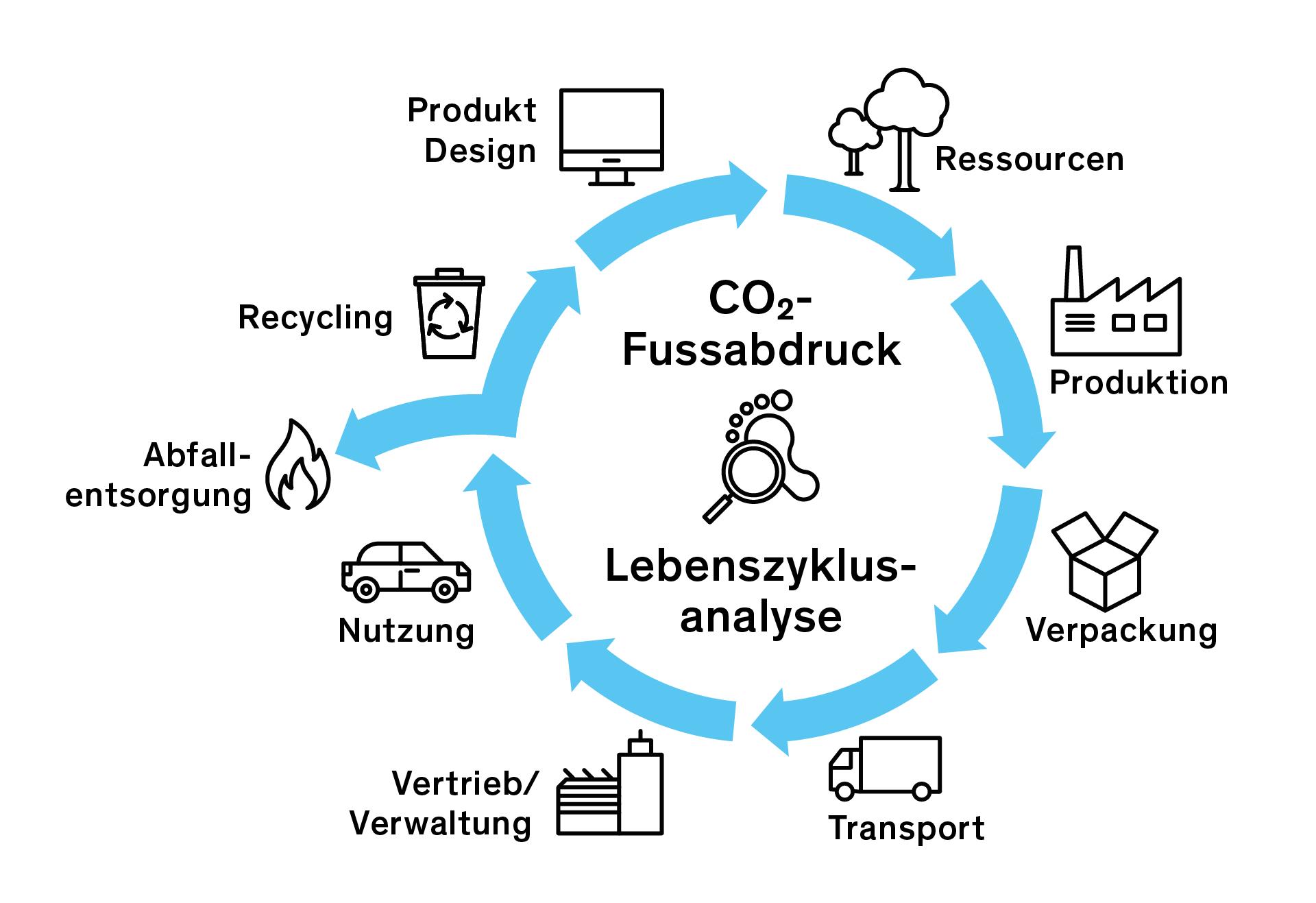 Preview image for LOM object Lieferketten und Produktlebenszyklus