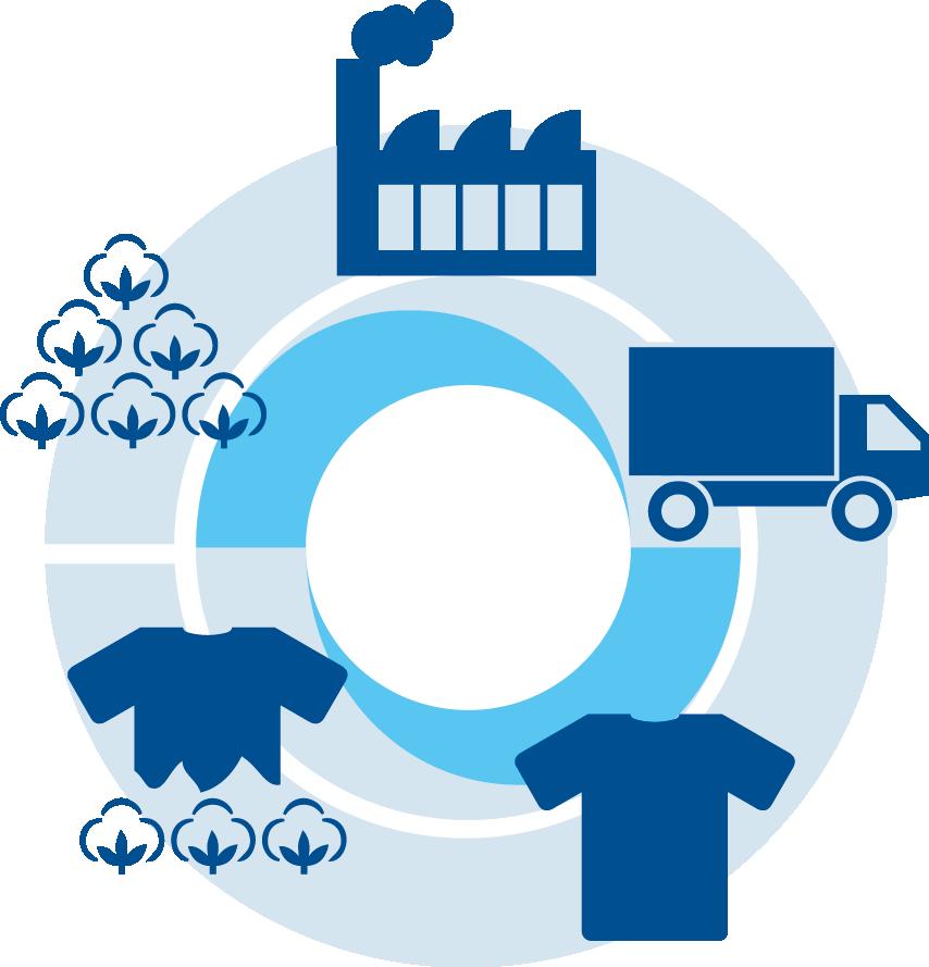 Preview image for LOM object Nachhaltige Produkte