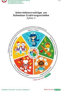 Preview image for LOM object Unterrichtsvorschläge zur Schweizer Ernährungsscheibe (Zyklus 2)