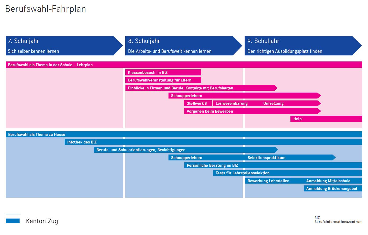 Preview image for LOM object Berufswahl-Fahrplan Zug