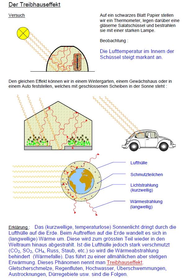 Preview image for LOM object Luftverschmutzung