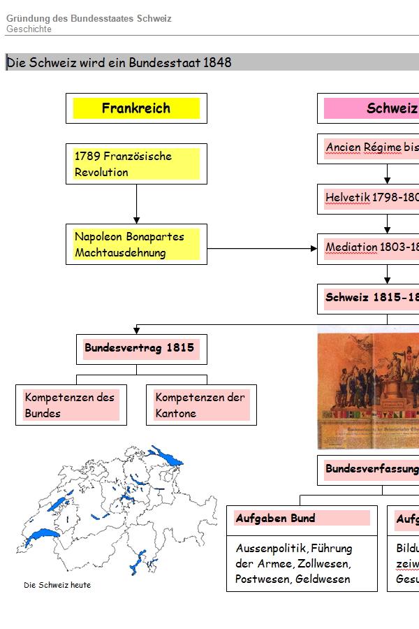 Preview image for LOM object Die Schweiz wird ein Bundesstaat 1848