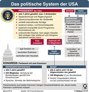 Preview image for LOM object Das politische System der USA