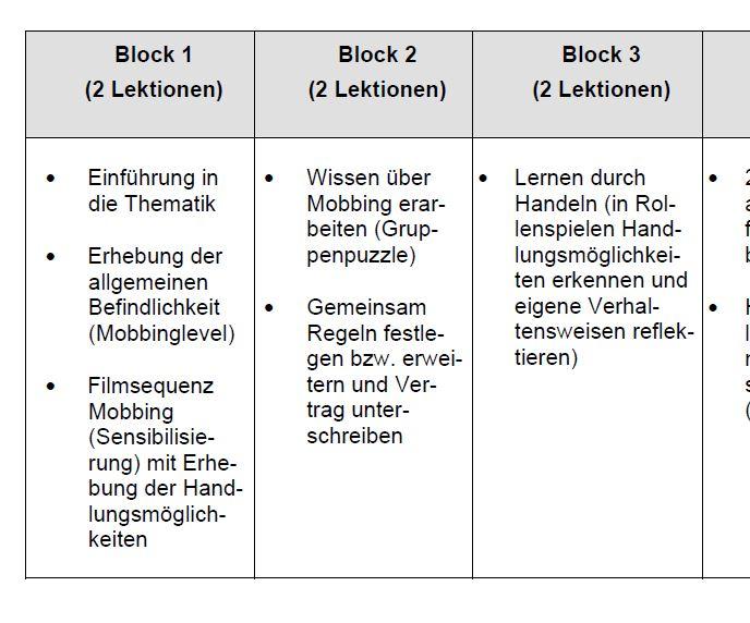 Preview image for LOM object Unterrichtseinheit zum Thema Mobbing