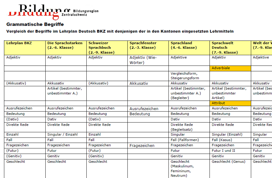 Preview image for LOM object grammatische Begriffe im Lehrplan des BKZ und in Lehrmitteln