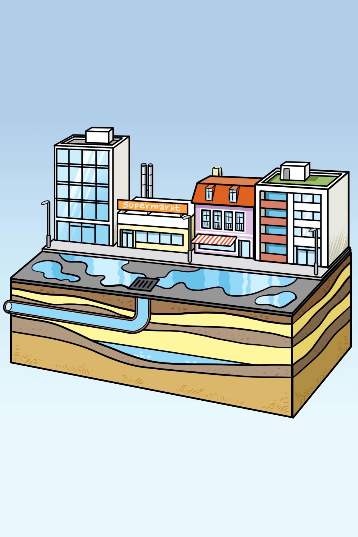 Preview image for LOM object Mensch, was machst du mit dem Wasserkreislauf?